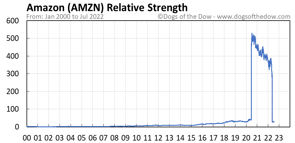 AMZN relative strength chart