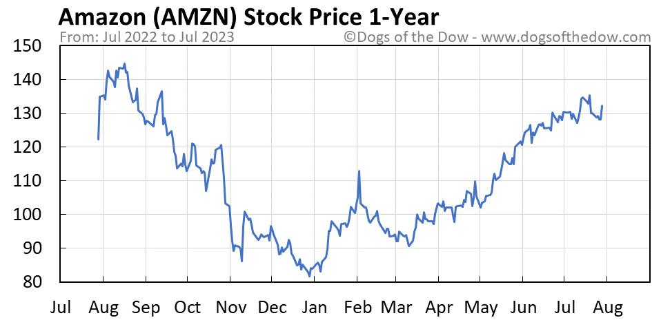 AMZN 1-year stock price chart