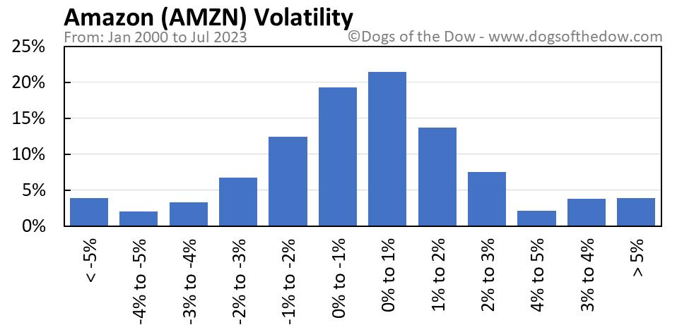 AMZN volatility chart