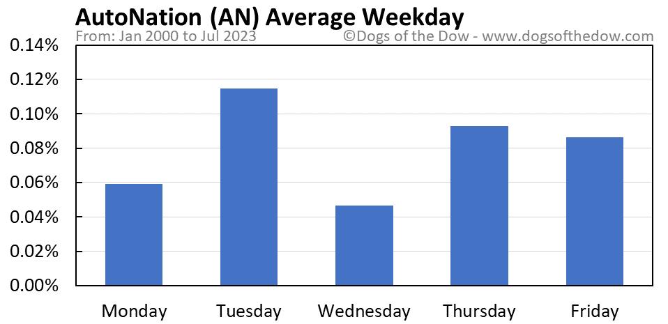 AN average weekday chart