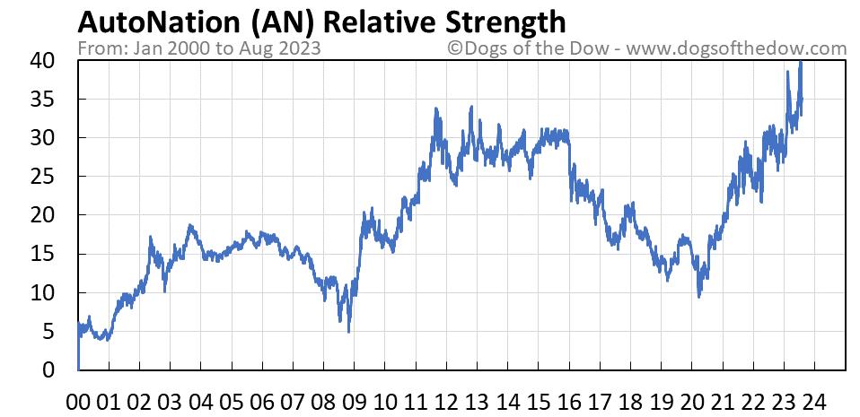AN relative strength chart