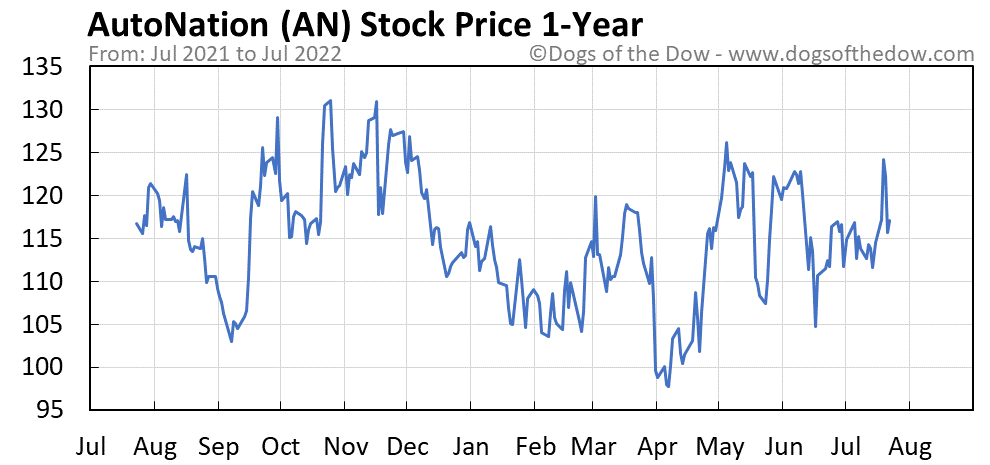 AN 1-year stock price chart