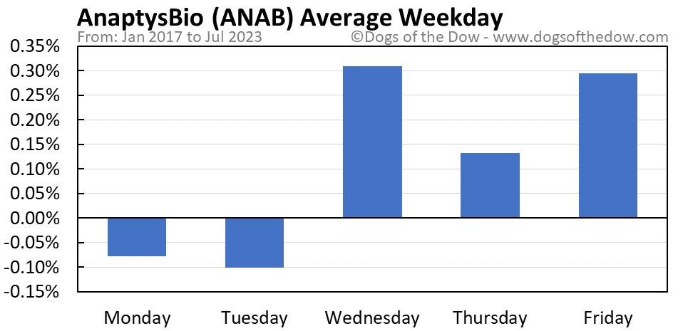 ANAB average weekday chart