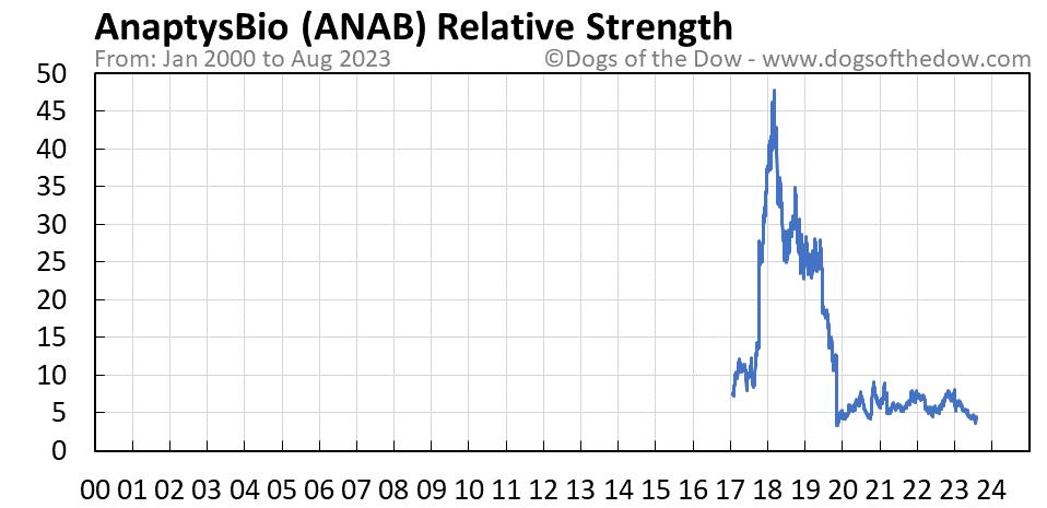 ANAB relative strength chart