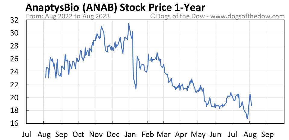 ANAB 1-year stock price chart