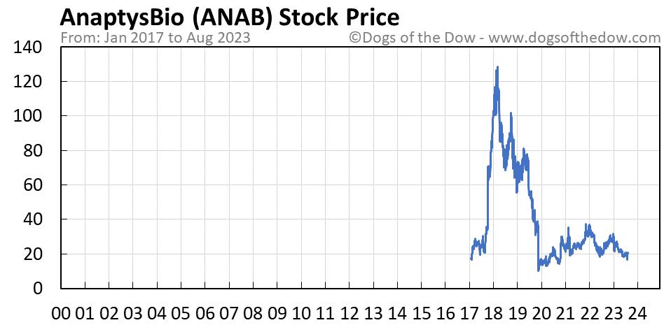 ANAB stock price chart