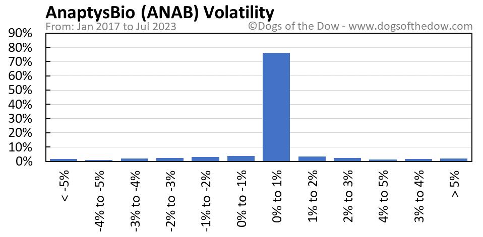 ANAB volatility chart