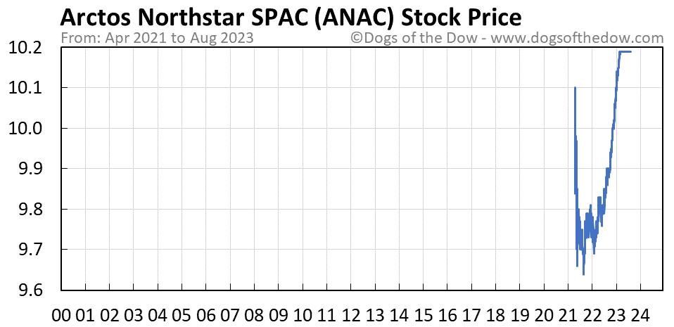 ANAC stock price chart