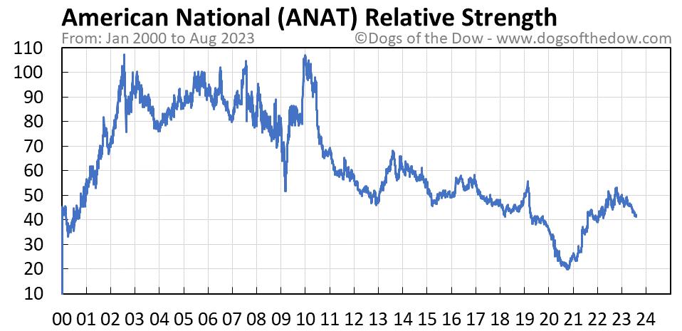 ANAT relative strength chart