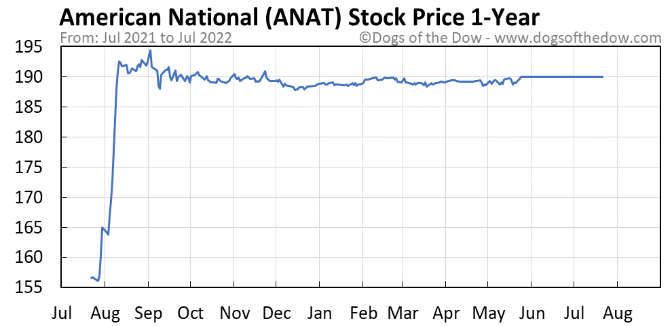 ANAT 1-year stock price chart