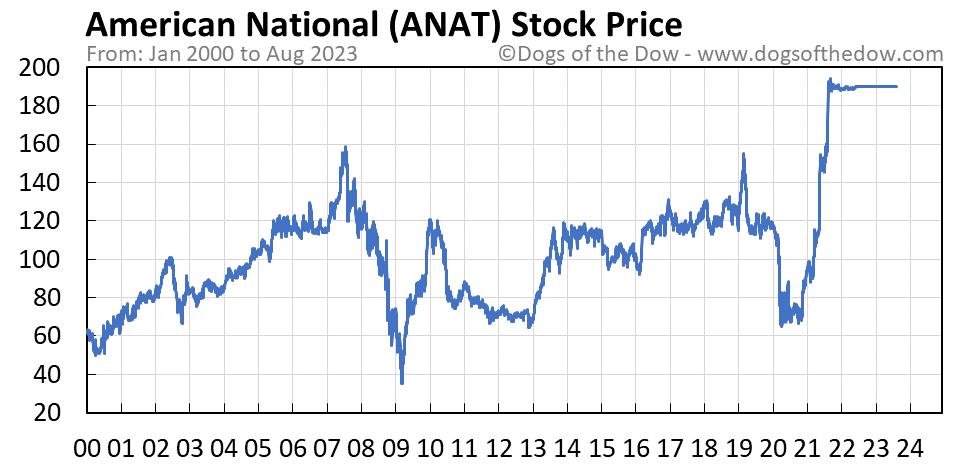 ANAT stock price chart