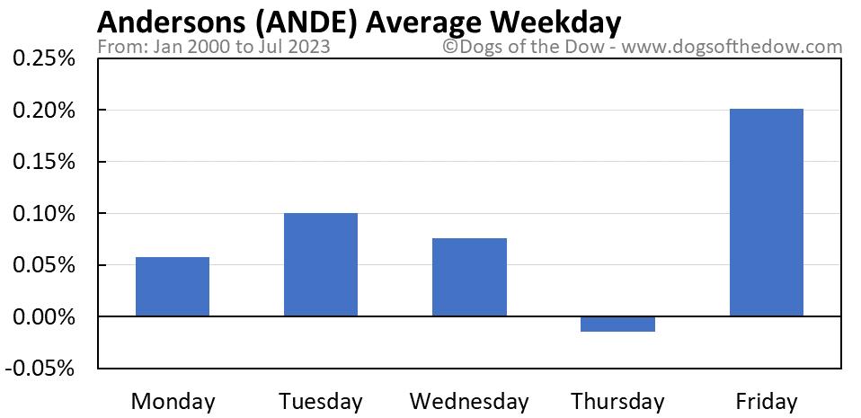 ANDE average weekday chart