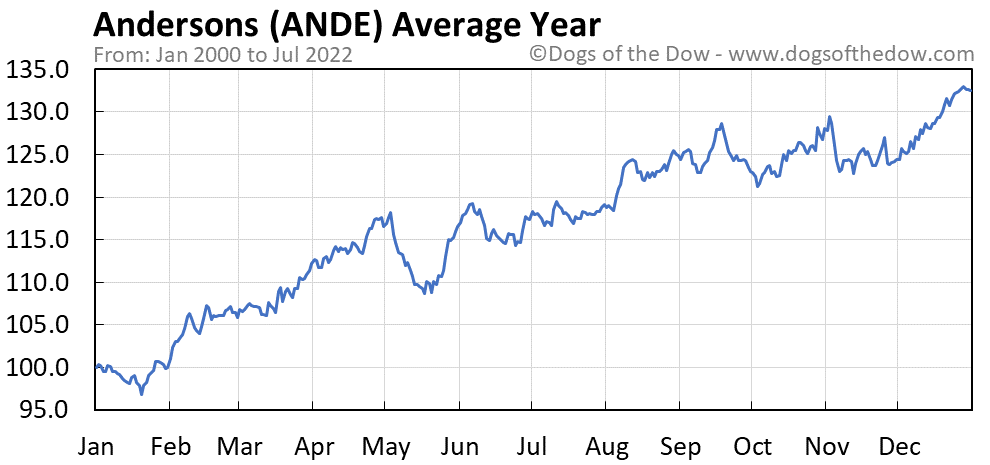 ANDE average year chart