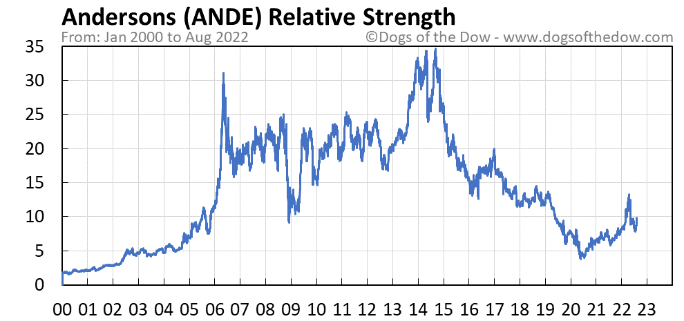ANDE relative strength chart