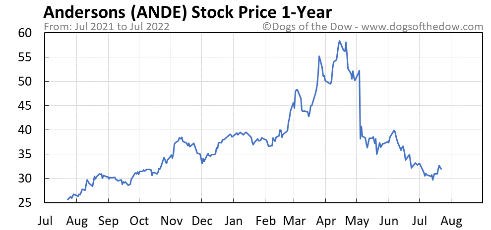 ANDE 1-year stock price chart