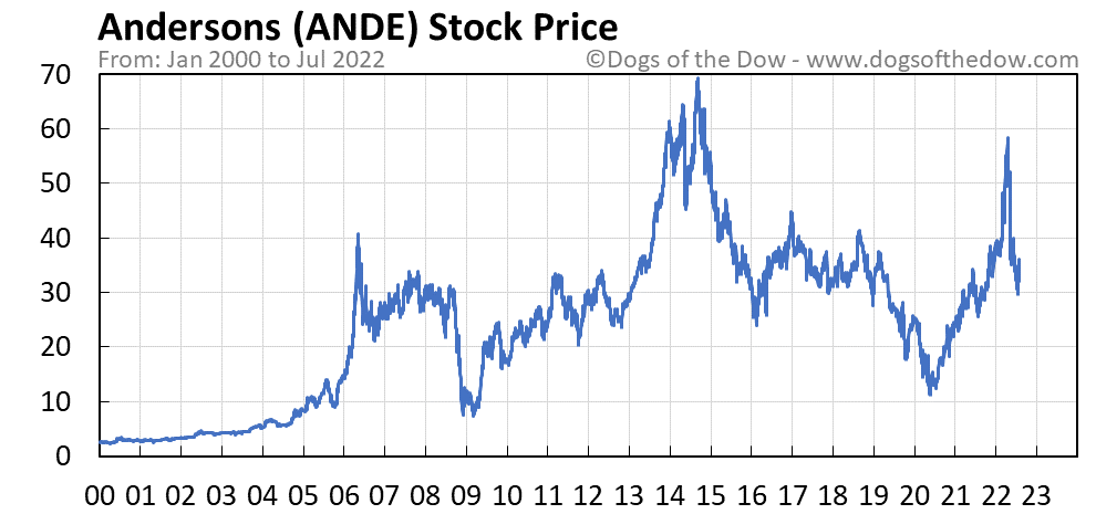 ANDE stock price chart