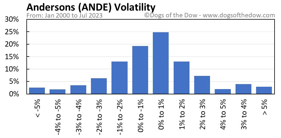 ANDE volatility chart