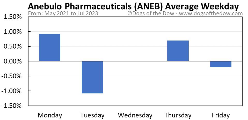 ANEB average weekday chart