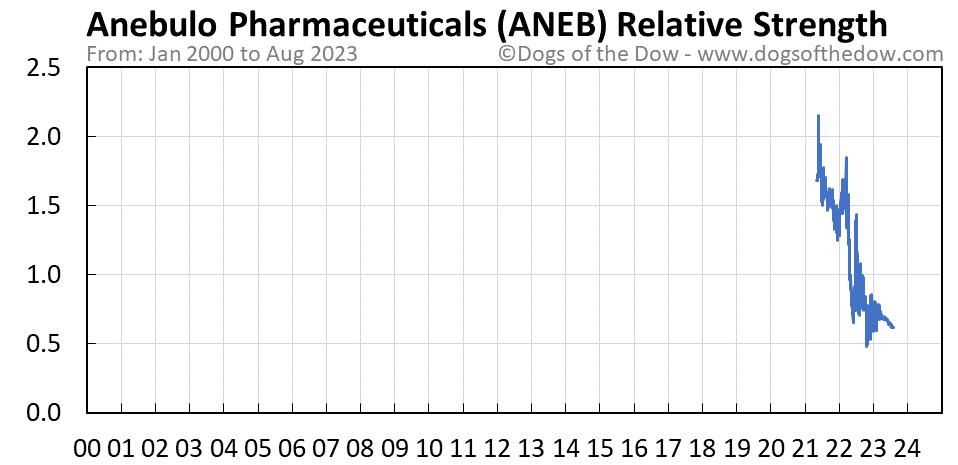 ANEB relative strength chart
