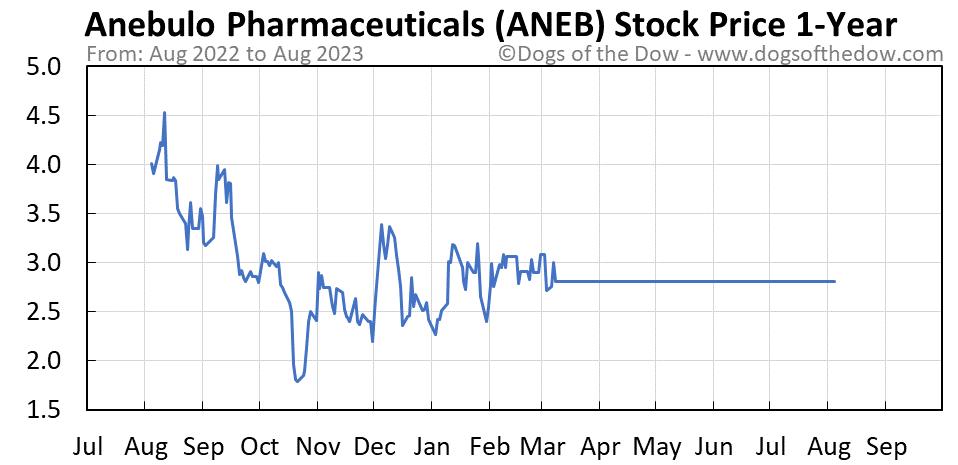 ANEB 1-year stock price chart