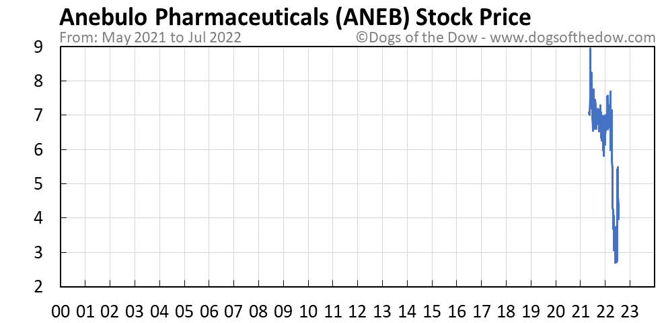 ANEB stock price chart