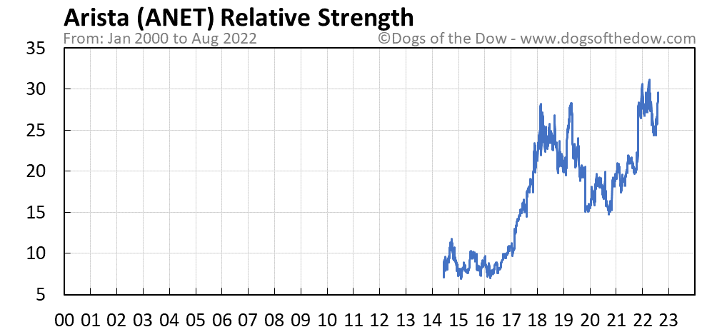 ANET relative strength chart