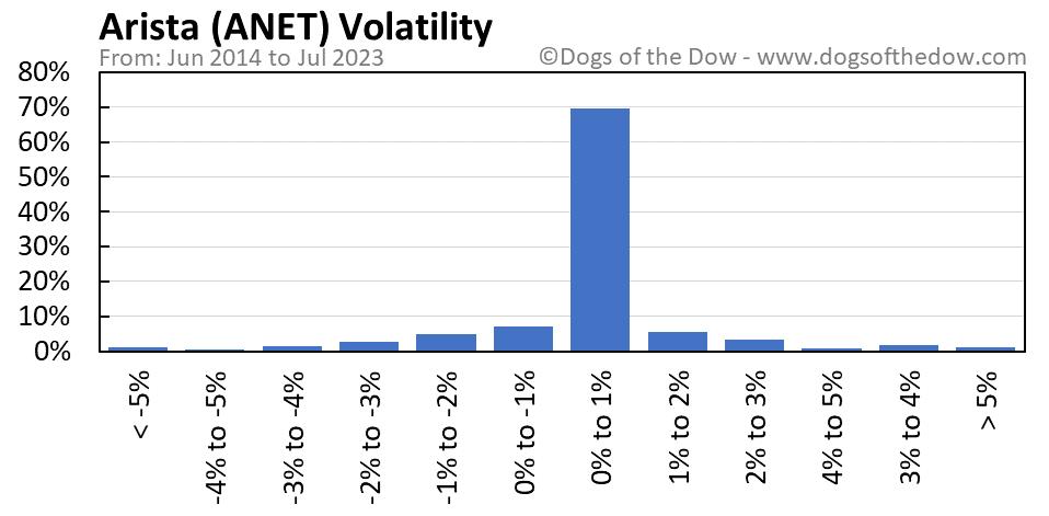 ANET volatility chart