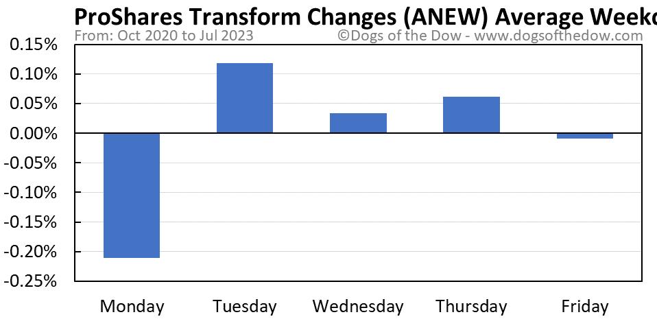 ANEW average weekday chart