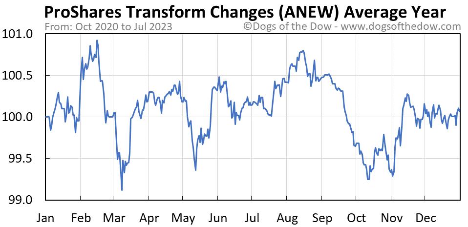 ANEW average year chart