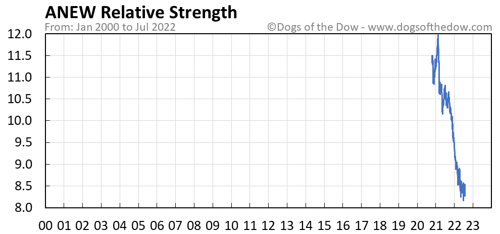 ANEW relative strength chart