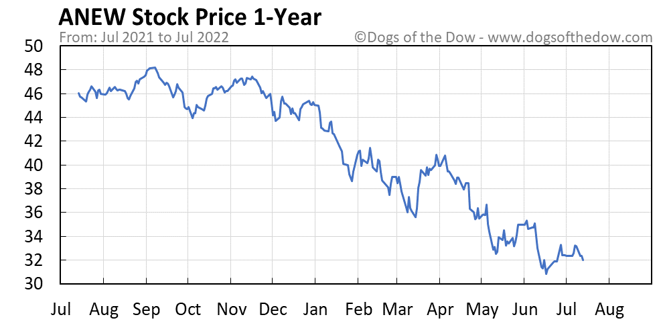 ANEW 1-year stock price chart
