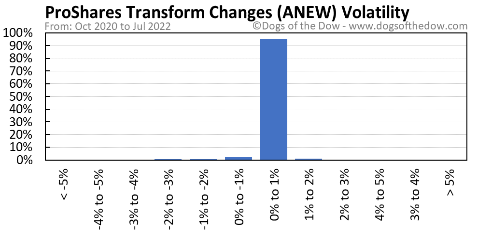 ANEW volatility chart