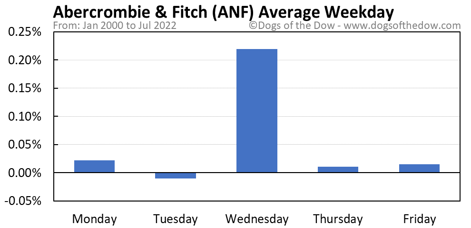 ANF average weekday chart