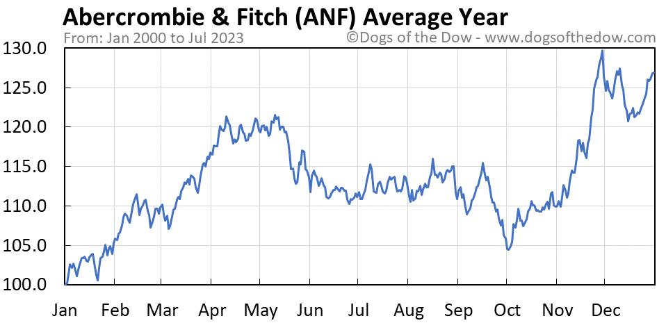 ANF average year chart