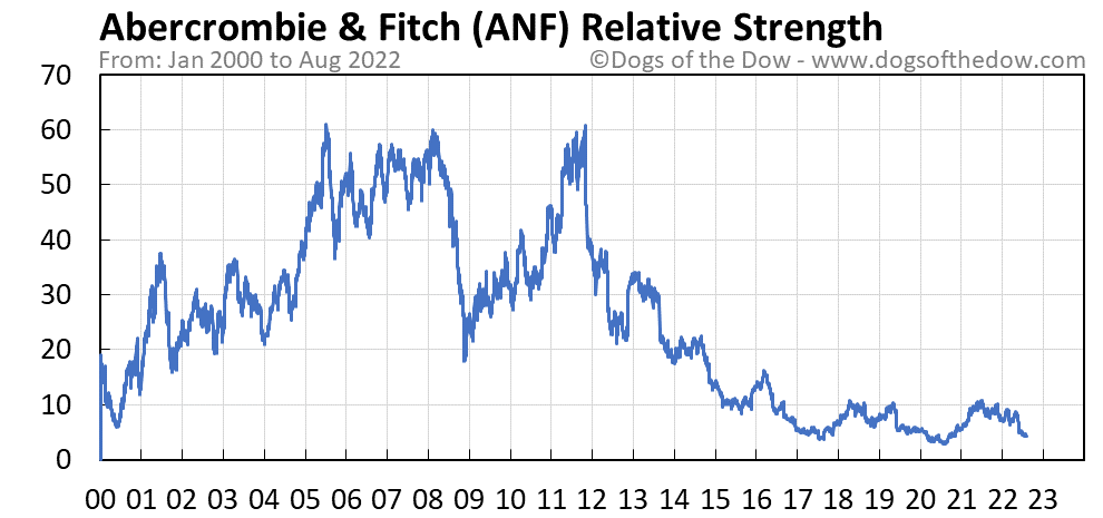 ANF relative strength chart