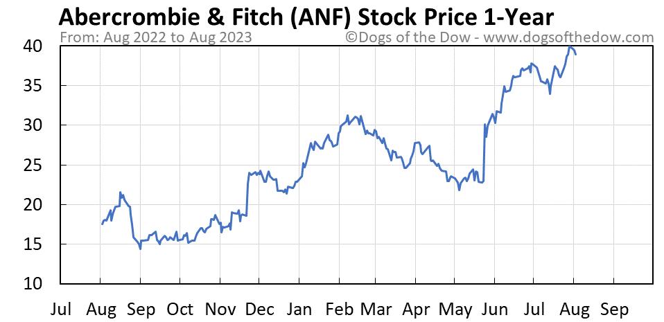 ANF 1-year stock price chart