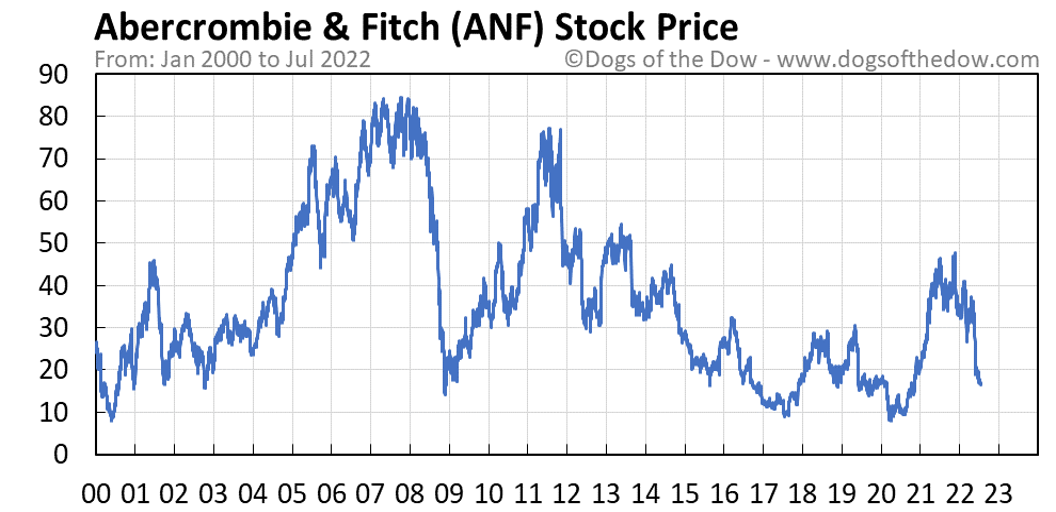 ANF stock price chart