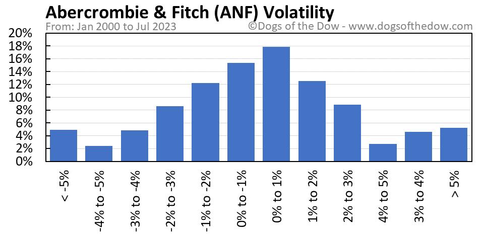 ANF volatility chart