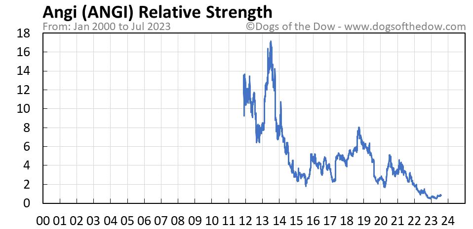 ANGI relative strength chart