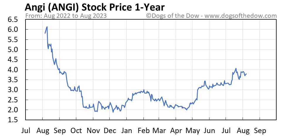 ANGI 1-year stock price chart