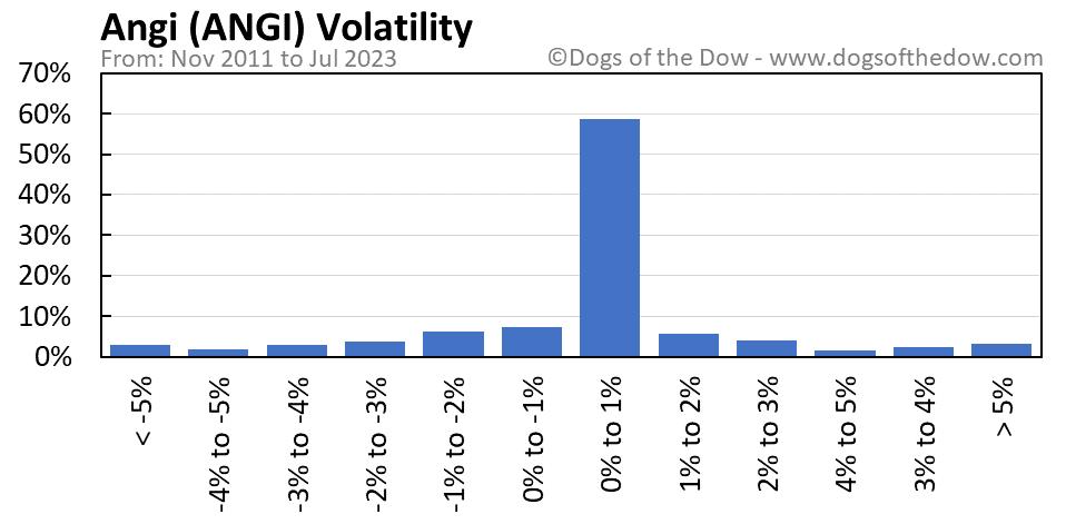 ANGI volatility chart