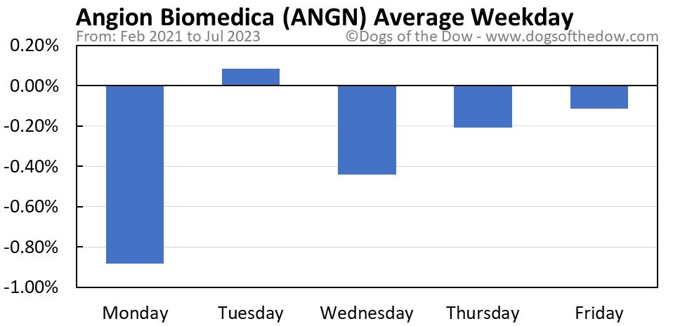 ANGN average weekday chart
