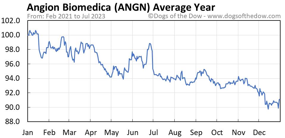 ANGN average year chart