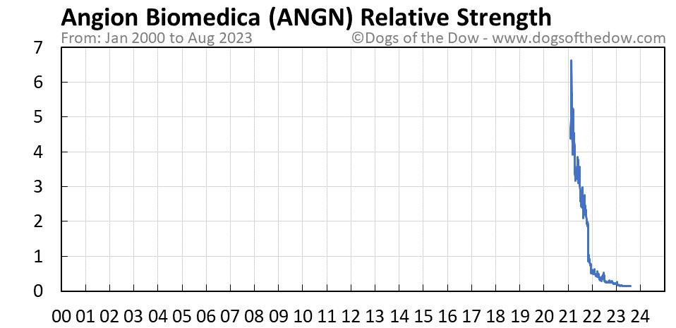 ANGN relative strength chart