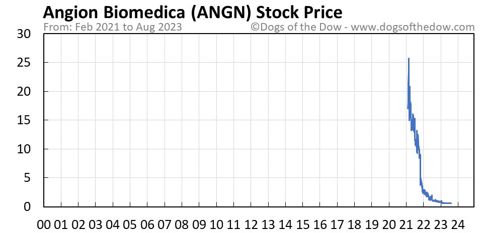 ANGN stock price chart