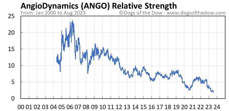 ANGO relative strength chart