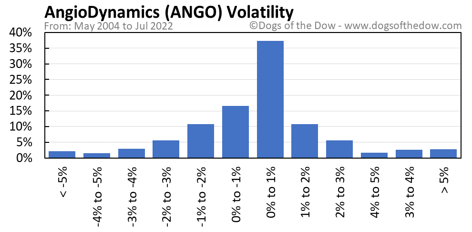 ANGO volatility chart