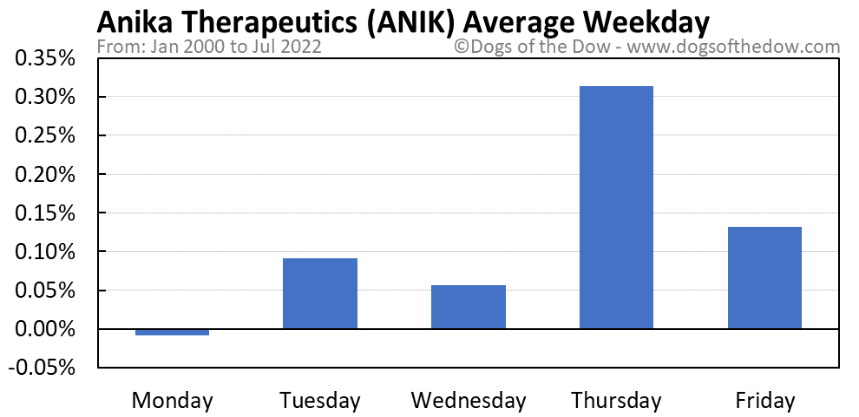 ANIK average weekday chart