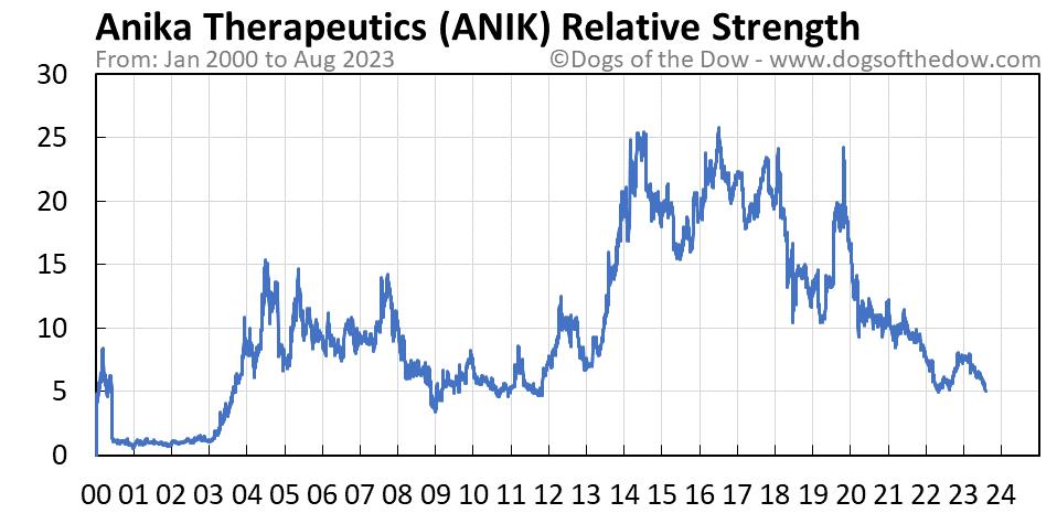 ANIK relative strength chart