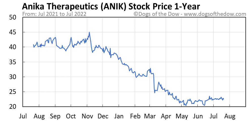 ANIK 1-year stock price chart